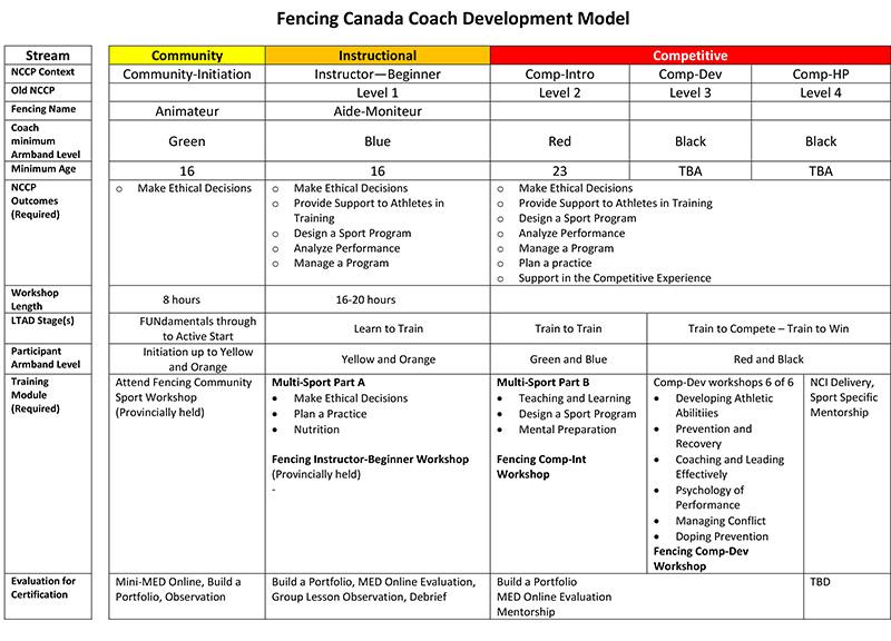 Fencing Amp Nccp Coach Development Model Canadian